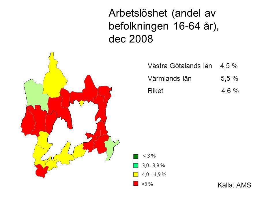 Västra Götalands län 4,5 % Värmlands län 5,5 % Riket 4,6 % Arbetslöshet (andel av befolkningen 16-64 år), dec 2008 Källa: AMS