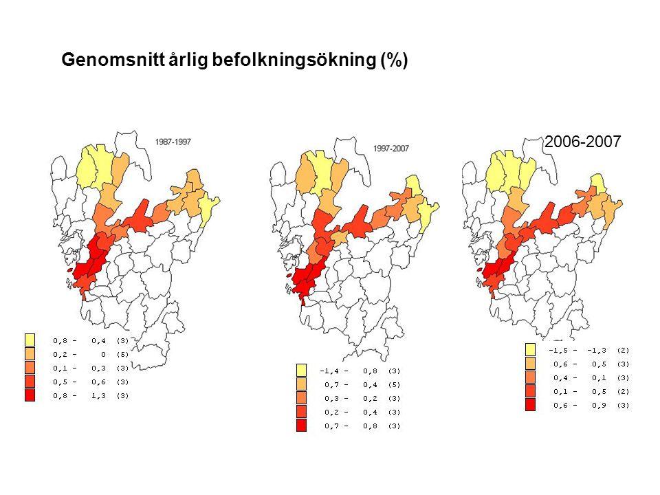 Genomsnitt årlig befolkningsökning (%) 2006-2007