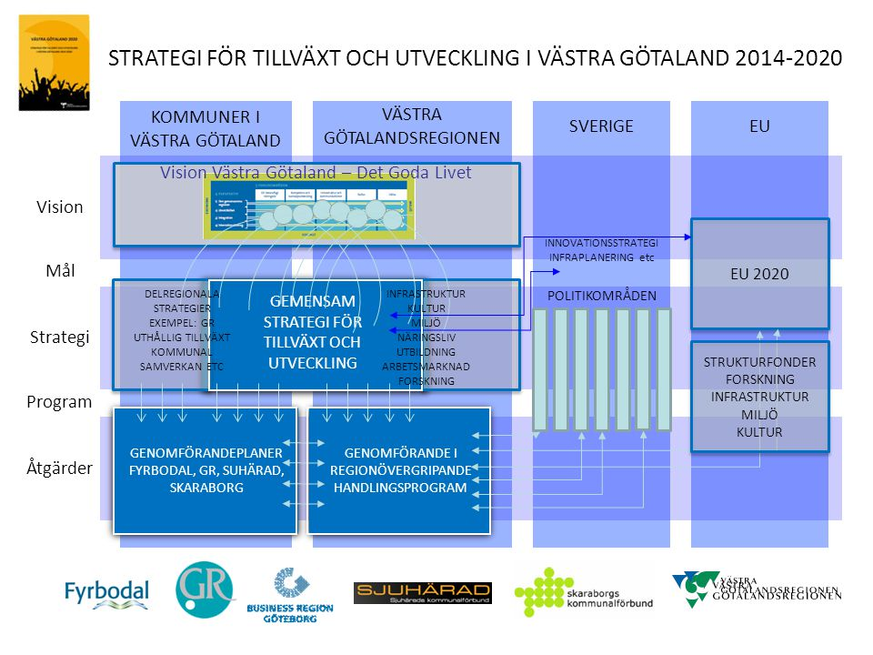KOMMUNER I VÄSTRA GÖTALAND SVERIGE VÄSTRA GÖTALANDSREGIONEN EU Vision Program Strategi Mål Åtgärder GEMENSAM STRATEGI FÖR TILLVÄXT OCH UTVECKLING EU 2