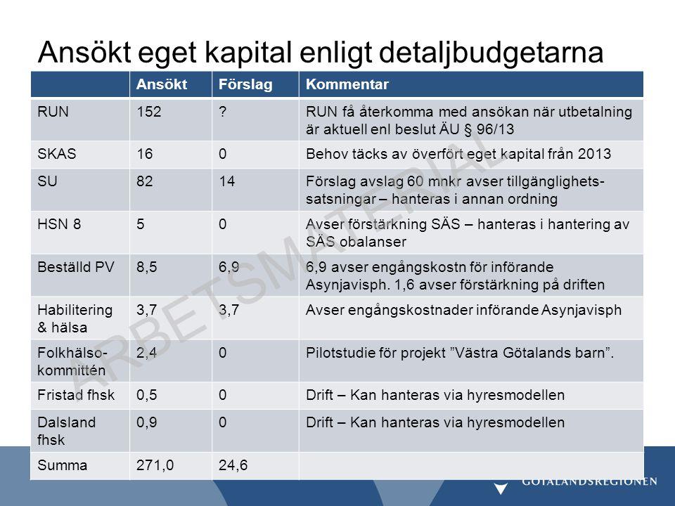 ARBETSMATERIAL Ansökt eget kapital enligt detaljbudgetarna AnsöktFörslagKommentar RUN152?RUN få återkomma med ansökan när utbetalning är aktuell enl b