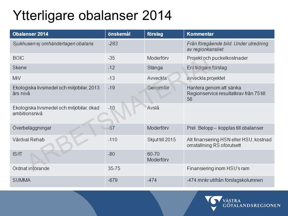 Ytterligare obalanser 2014 Obalanser 2014önskemålförslagKommentar Sjukhusen ej omhändertagen obalans-283Från föregående bild. Under utredning av regio