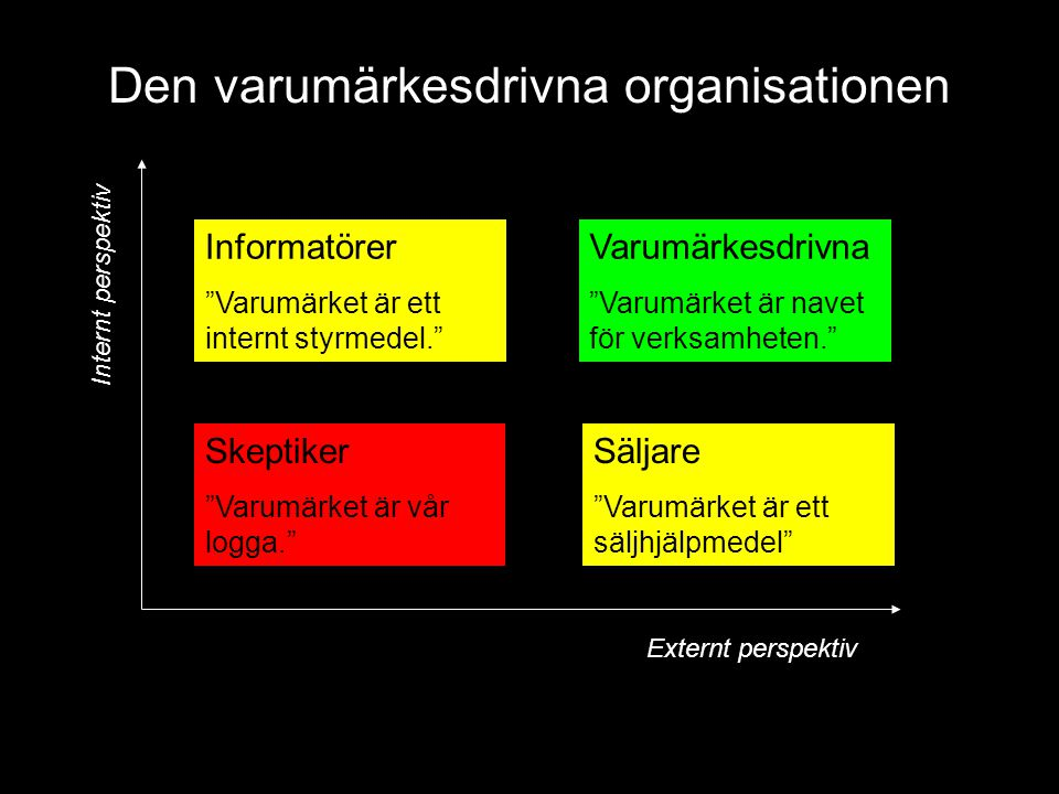 Skeptiker Varumärket är vår logga. Informatörer Varumärket är ett internt styrmedel. Varumärkesdrivna Varumärket är navet för verksamheten. Säljare Varumärket är ett säljhjälpmedel Den varumärkesdrivna organisationen Internt perspektiv Externt perspektiv