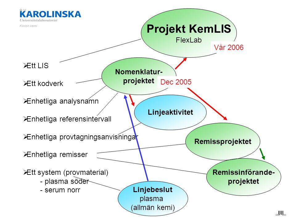  Ett LIS  Ett kodverk  Enhetliga analysnamn  Enhetliga referensintervall  Enhetliga provtagningsanvisningar  Enhetliga remisser  Ett system (pr