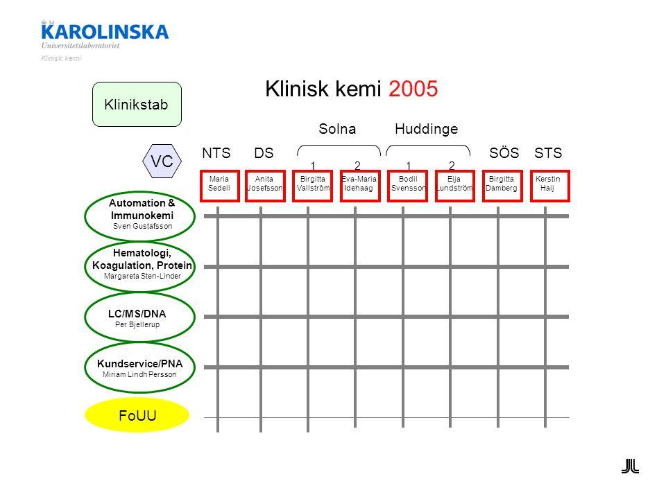 Automation & Immunokemi Sven Gustafsson LC/MS/DNA Per Bjellerup Kundservice/PNA Miriam Lindh Persson FoUU SÖSSTS DSNTS Hematologi, Koagulation, Protei