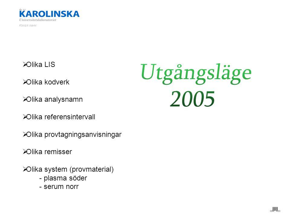  Olika LIS  Olika kodverk  Olika analysnamn  Olika referensintervall  Olika provtagningsanvisningar  Olika remisser  Olika system (provmaterial