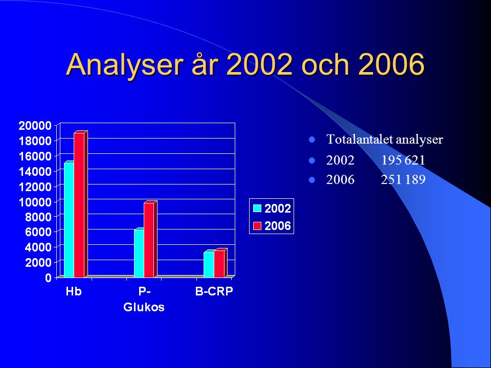 Analyser år 2002 och 2006 Totalantalet analyser 2002 195 621 2006 251 189