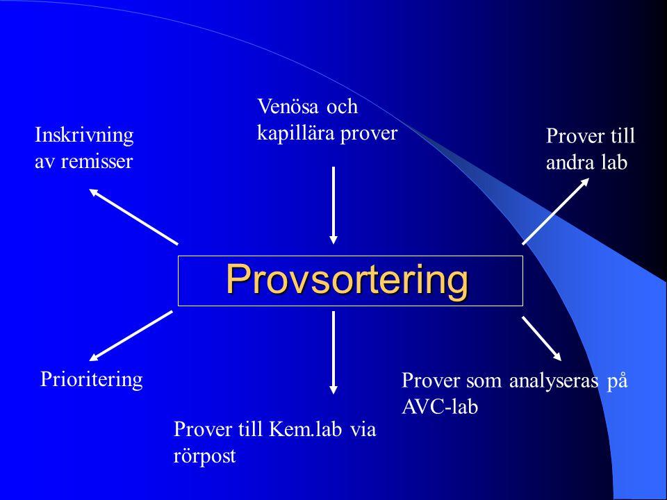 Provsortering Prioritering Inskrivning av remisser Venösa och kapillära prover Prover som analyseras på AVC-lab Prover till Kem.lab via rörpost Prover