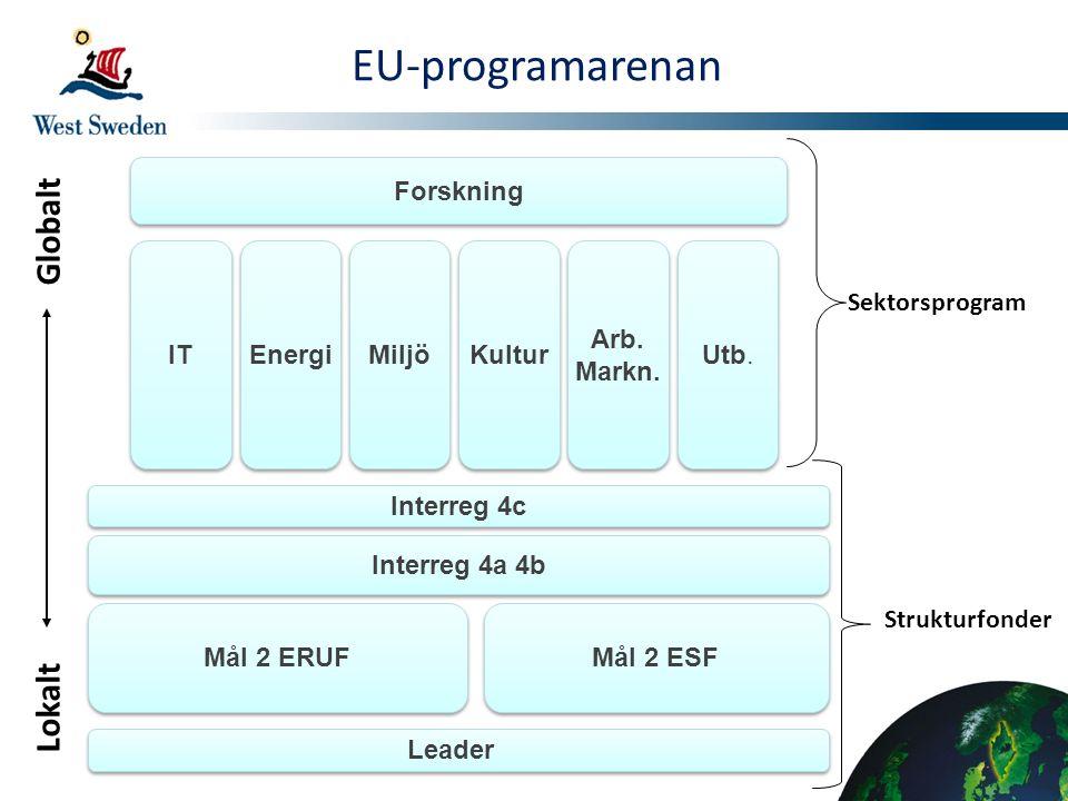Leader Mål 2 ERUF Mål 2 ESF Interreg 4a 4b Interreg 4c IT Energi Miljö Kultur Arb. Markn. Arb. Markn. Utb. Forskning Lokalt Globalt EU-programarenan S