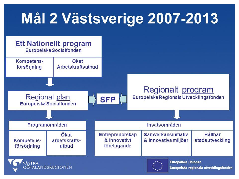 Europeiska Unionen Europeiska regionala utvecklingsfonden Mål 2 Västsverige 2007-2013 Organisation av genomförande Övervakningskommitté Gemensam tre program 26 ledamöter Förvaltningsmyndigheter Nutek och ESF-rådet Laglighetsprövning Projektbeslut Utbetalningar Kontroll, uppföljning Strukturfondspartnerskap Prioriterar projektförslag 17 + 1-2 adj.
