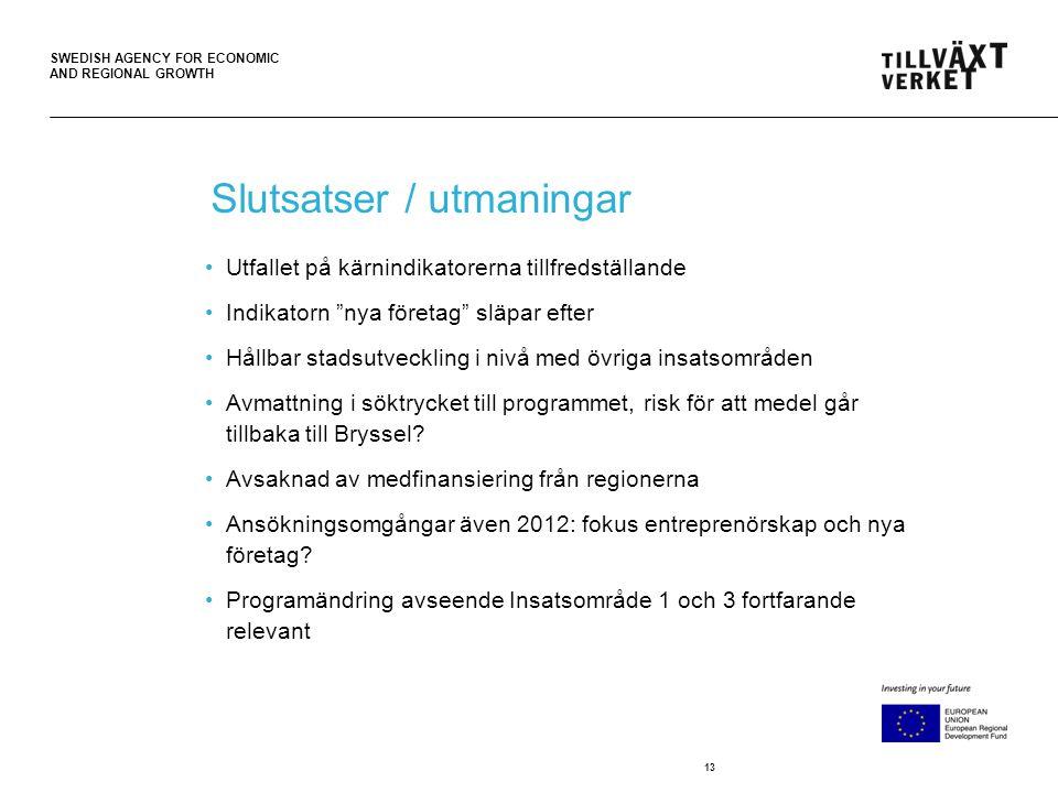 SWEDISH AGENCY FOR ECONOMIC AND REGIONAL GROWTH 13 Slutsatser / utmaningar Utfallet på kärnindikatorerna tillfredställande Indikatorn nya företag släpar efter Hållbar stadsutveckling i nivå med övriga insatsområden Avmattning i söktrycket till programmet, risk för att medel går tillbaka till Bryssel.