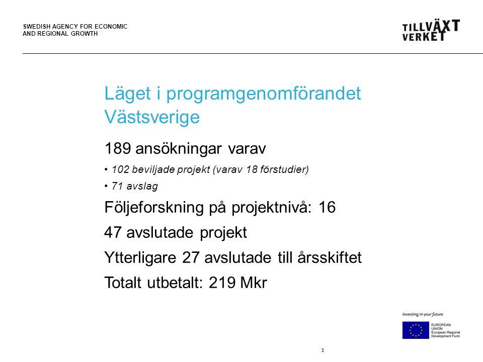 SWEDISH AGENCY FOR ECONOMIC AND REGIONAL GROWTH 3 Läget i programgenomförandet Västsverige 189 ansökningar varav 102 beviljade projekt (varav 18 förstudier) 71 avslag Följeforskning på projektnivå: 16 47 avslutade projekt Ytterligare 27 avslutade till årsskiftet Totalt utbetalt: 219 Mkr
