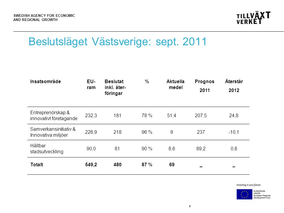SWEDISH AGENCY FOR ECONOMIC AND REGIONAL GROWTH 4 Beslutsläget Västsverige: sept.