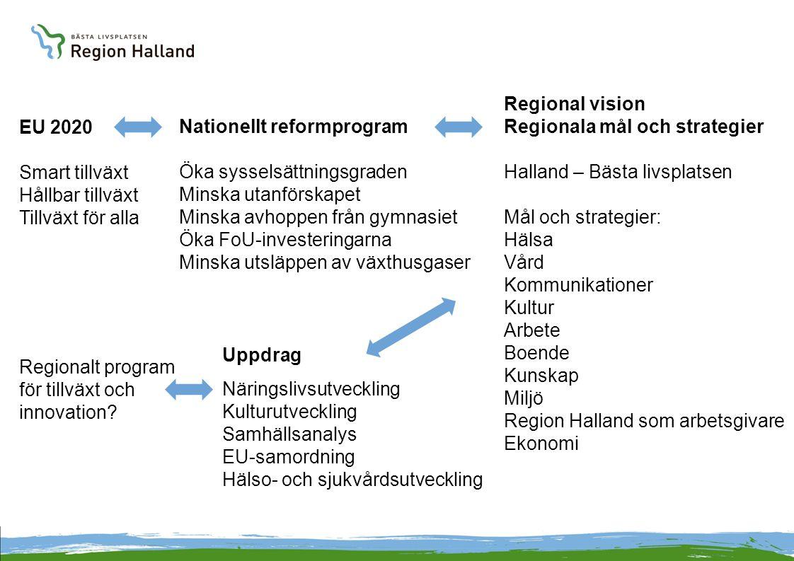 EU 2020 Smart tillväxt Hållbar tillväxt Tillväxt för alla Nationellt reformprogram Öka sysselsättningsgraden Minska utanförskapet Minska avhoppen från gymnasiet Öka FoU-investeringarna Minska utsläppen av växthusgaser Regional vision Regionala mål och strategier Halland – Bästa livsplatsen Mål och strategier: Hälsa Vård Kommunikationer Kultur Arbete Boende Kunskap Miljö Region Halland som arbetsgivare Ekonomi Uppdrag Näringslivsutveckling Kulturutveckling Samhällsanalys EU-samordning Hälso- och sjukvårdsutveckling Regionalt program för tillväxt och innovation