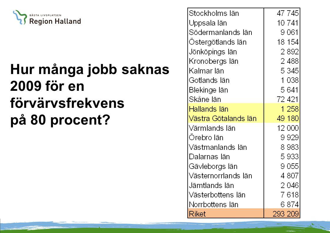 Hur många jobb saknas 2009 för en förvärvsfrekvens på 80 procent?