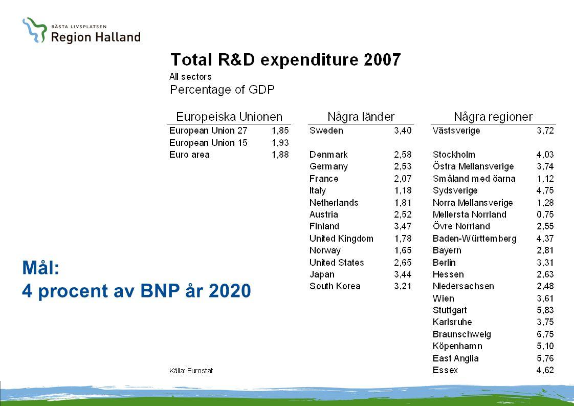 Mål: 4 procent av BNP år 2020