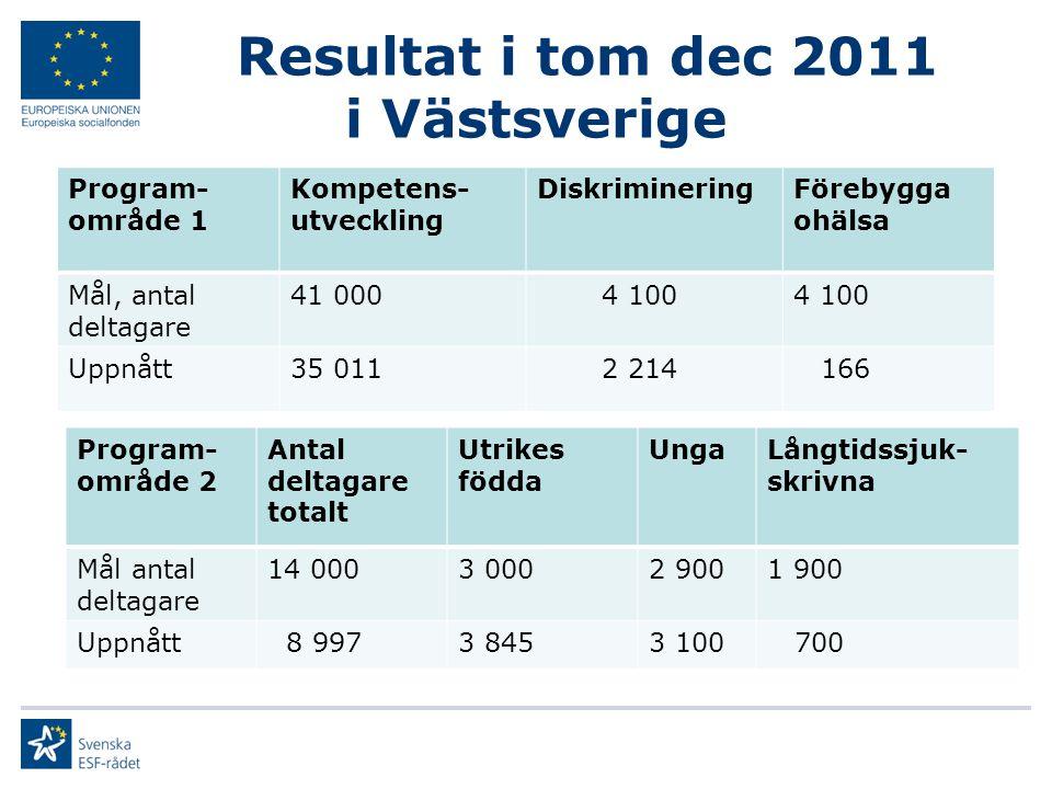Resultat i tom dec 2011 i Västsverige Program- område 1 Kompetens- utveckling DiskrimineringFörebygga ohälsa Mål, antal deltagare 41 000 4 100 Uppnått