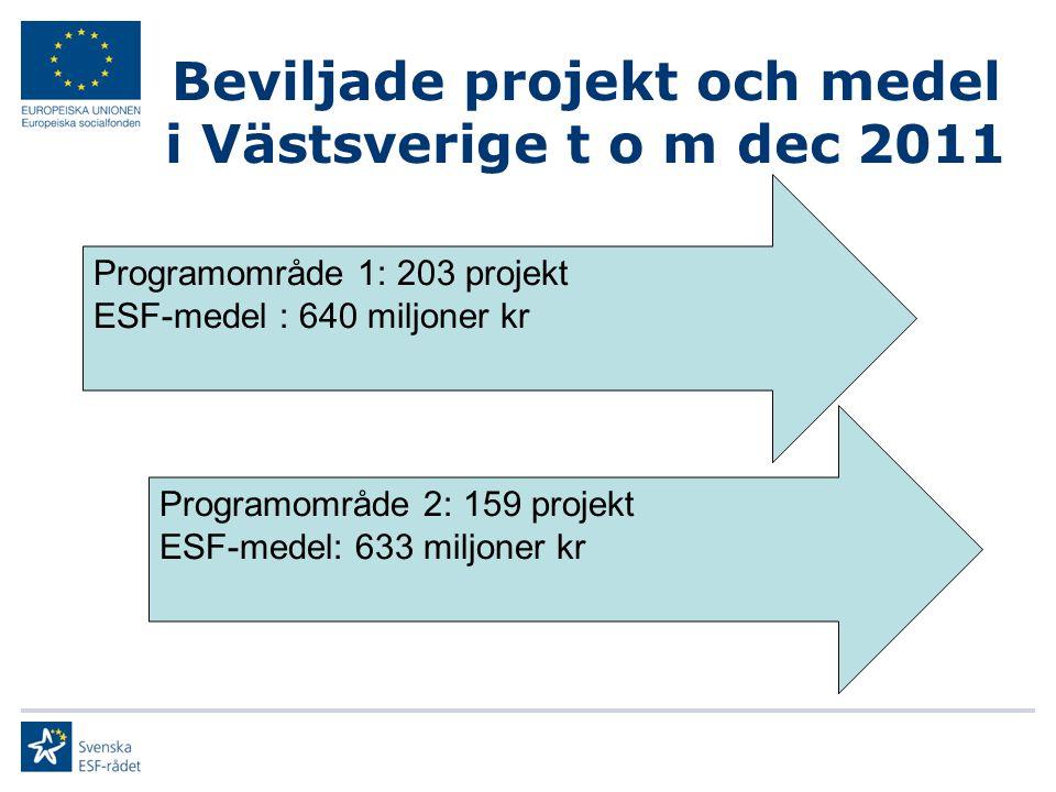 Beviljade projekt och medel i Västsverige t o m dec 2011 Programområde 1: 203 projekt ESF-medel : 640 miljoner kr Programområde 2: 159 projekt ESF-med