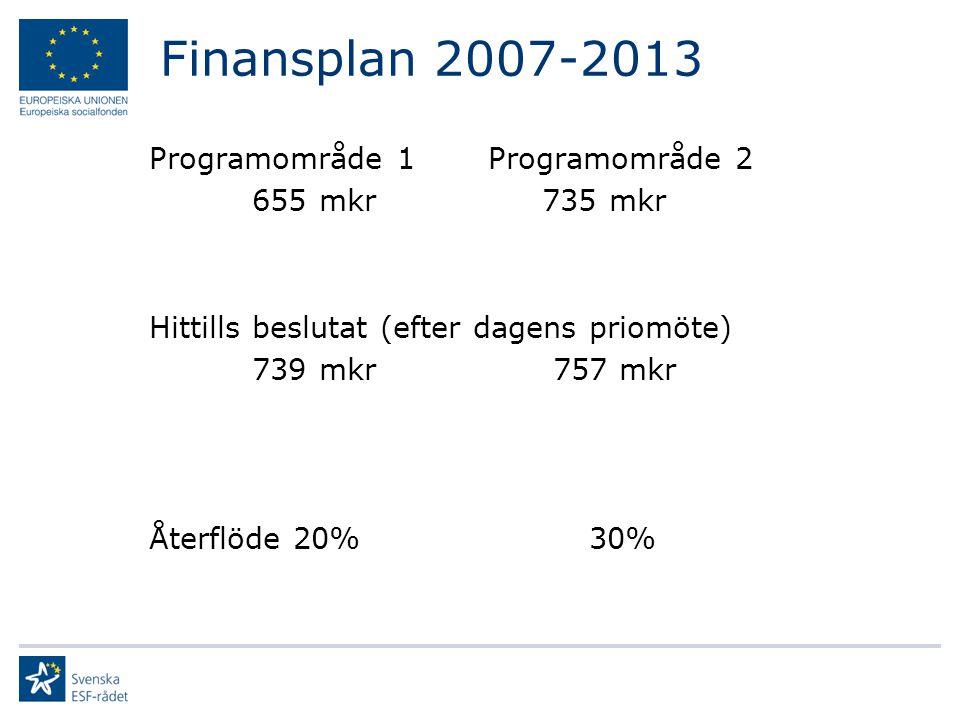 Utbetalda medel tom dec 2011 Beslutat belopp i miljoner kr PO1PO2TotaltUtbetalda medel/ ramen Västsverige 312 243 55543 % 1, 3 miljarder Totalt160312862 88946 % 6,2 miljarder Projekt kan pågå tom 30 juni 2014