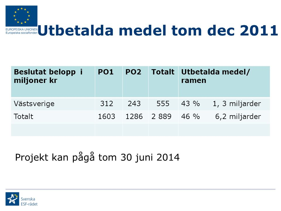Utbetalda medel tom dec 2011 Beslutat belopp i miljoner kr PO1PO2TotaltUtbetalda medel/ ramen Västsverige 312 243 55543 % 1, 3 miljarder Totalt1603128