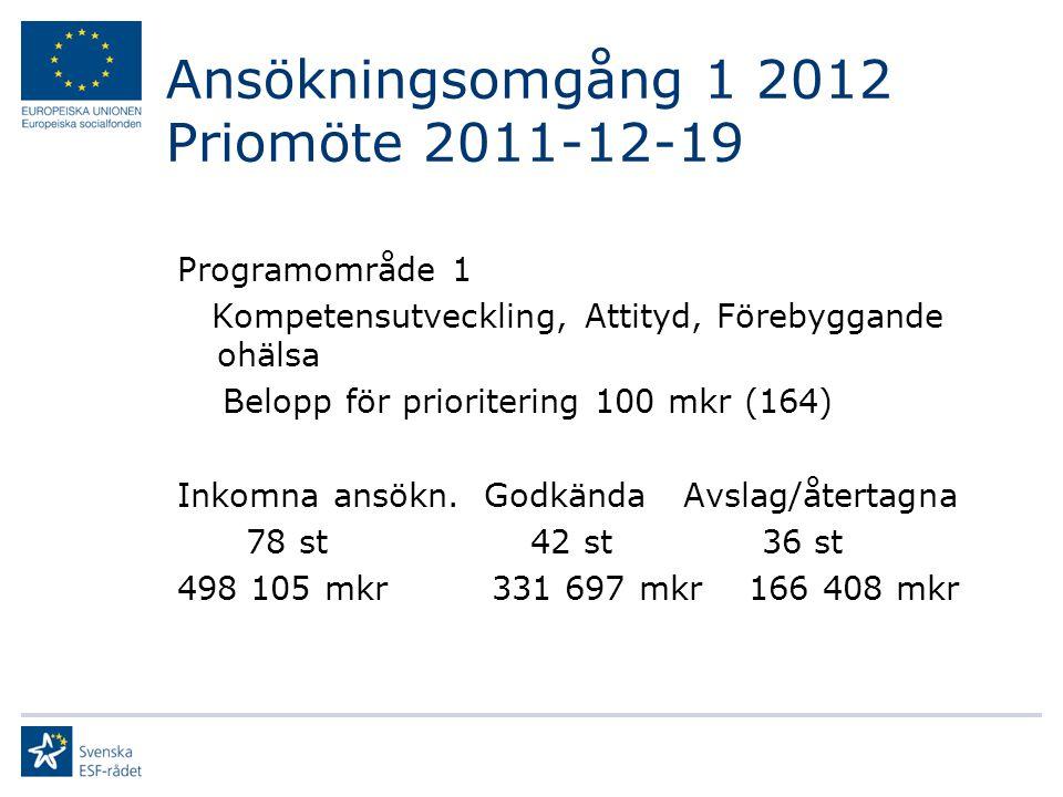 Ansökningsomgång 1 2012 Priomöte 2011-12-19 Programområde 2 Arbetslösa, sjukskrivna, Prioriterat belopp 128 mkr (206) Inkomna ansökn.