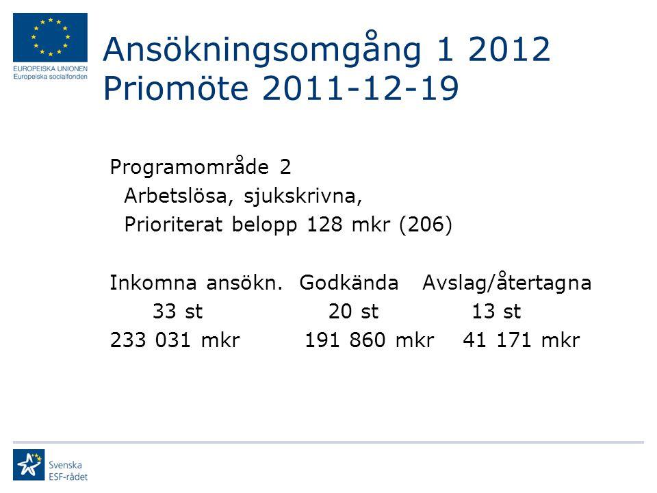 Ansökningsomgång 1 2012 Priomöte 2011-12-19 Programområde 2 Arbetslösa, sjukskrivna, Prioriterat belopp 128 mkr (206) Inkomna ansökn. Godkända Avslag/