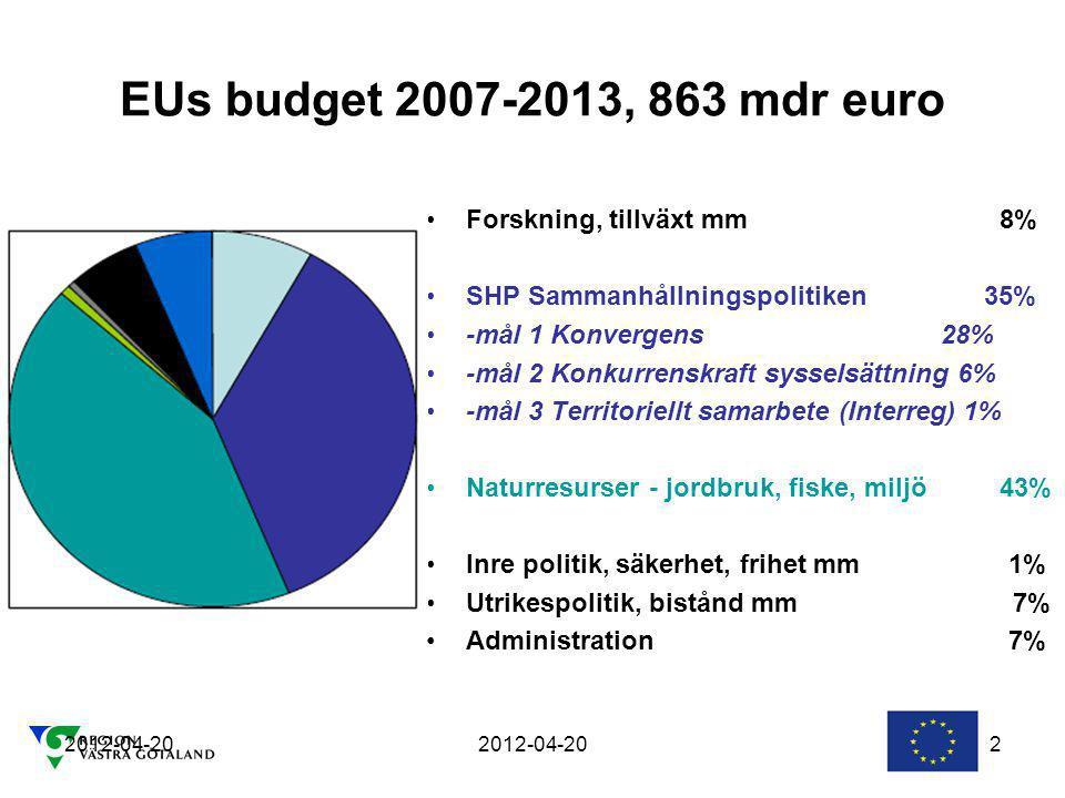 2012-04-20 2 EUs budget 2007-2013, 863 mdr euro Forskning, tillväxt mm 8% SHP Sammanhållningspolitiken 35% -mål 1 Konvergens 28% -mål 2 Konkurrenskraft sysselsättning 6% -mål 3 Territoriellt samarbete (Interreg) 1% Naturresurser - jordbruk, fiske, miljö 43% Inre politik, säkerhet, frihet mm 1% Utrikespolitik, bistånd mm 7% Administration 7%