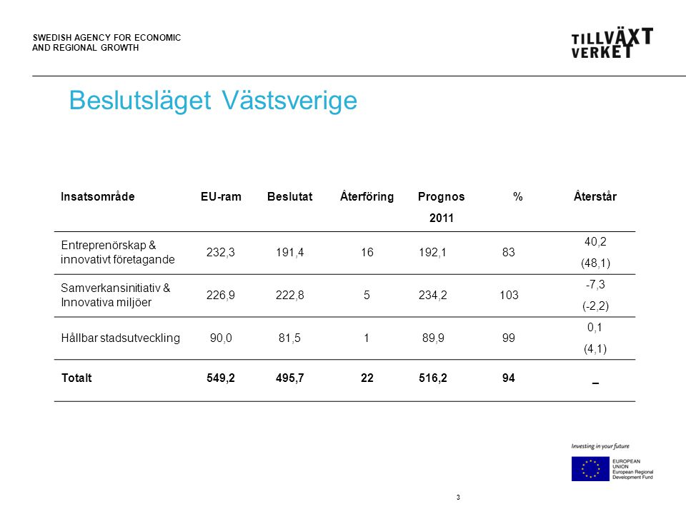 SWEDISH AGENCY FOR ECONOMIC AND REGIONAL GROWTH 3 Beslutsläget Västsverige InsatsområdeEU-ramBeslutatÅterföring Prognos 2011 %Återstår Entreprenörskap & innovativt företagande 232,3191,416192,183 40,2 (48,1) Samverkansinitiativ & Innovativa miljöer 226,9222,85234,2103 -7,3 (-2,2) Hållbar stadsutveckling90,081,5189,999 0,1 (4,1) Totalt549,2495,722516,294_