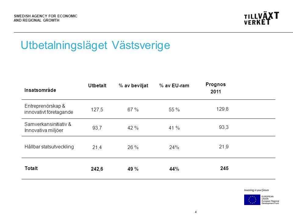 SWEDISH AGENCY FOR ECONOMIC AND REGIONAL GROWTH 4 Utbetalningsläget Västsverige Insatsområde Utbetalt% av beviljat% av EU-ram Prognos 2011 Entreprenör