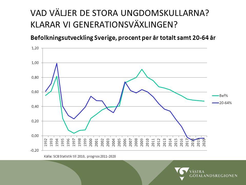 Lidköping 090819 16 Befolkningsutveckling Sverige, procent per år totalt samt 20-64 år Källa: SCB Statistik till 2010, prognos 2011-2020 VAD VÄLJER DE