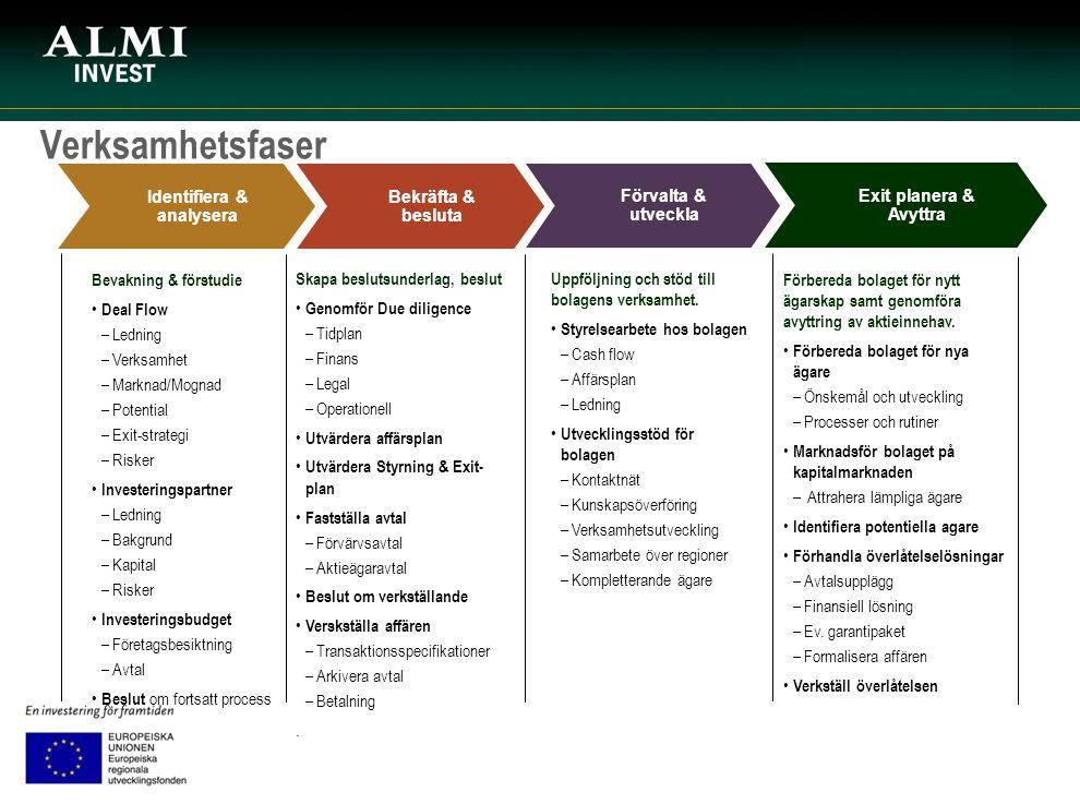 Verksamhetsfaser Identifiera & analysera Bekräfta & besluta Förvalta & utveckla Bevakning & förstudie Deal Flow –Ledning –Verksamhet –Marknad/Mognad –