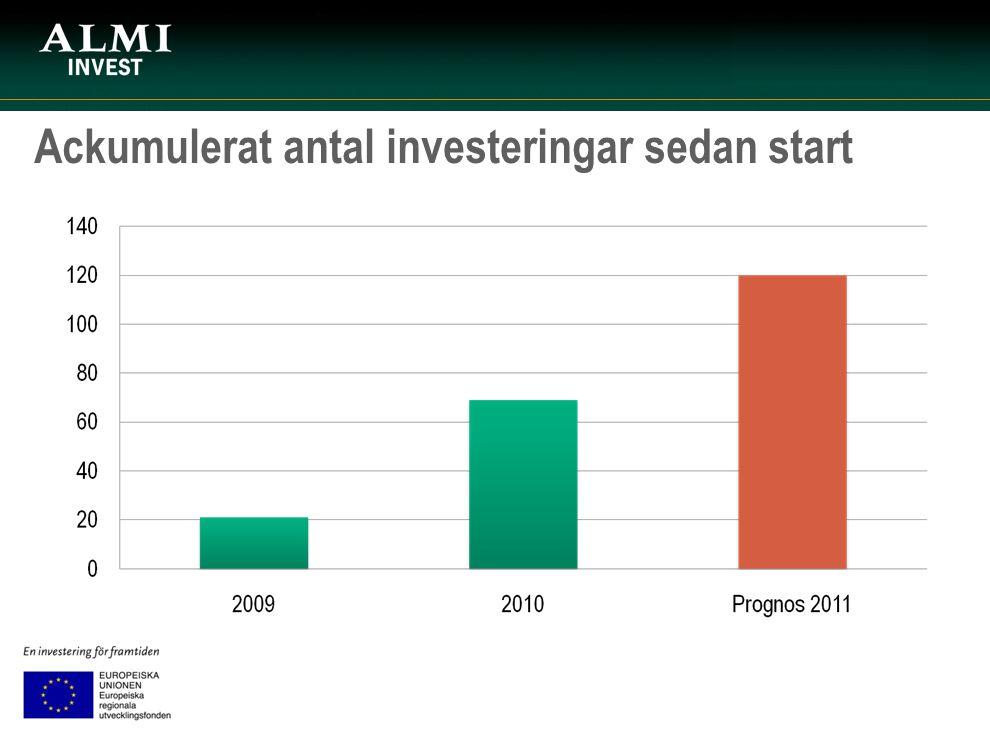 Ackumulerat antal investeringar sedan start