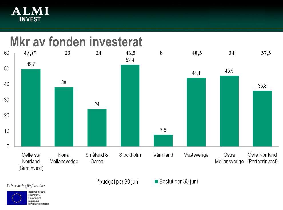 Mkr av fonden investerat 47,7* * budget per 30 juni