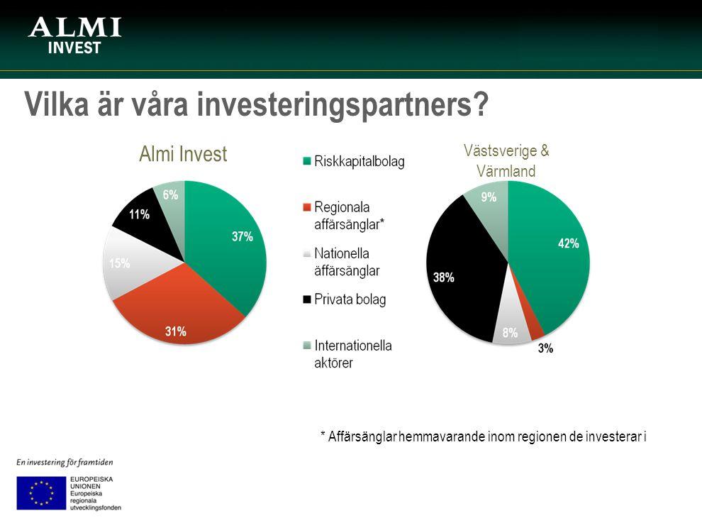 Vilka är våra investeringspartners? * Affärsänglar hemmavarande inom regionen de investerar i Västsverige & Värmland Almi Invest
