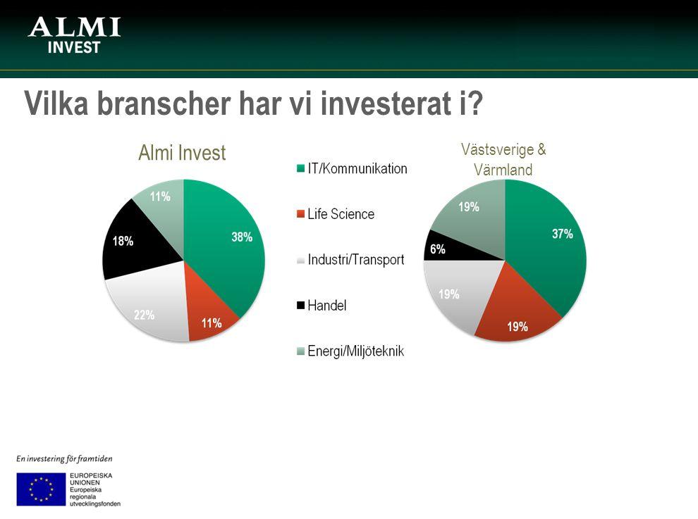 Vilka branscher har vi investerat i? Almi Invest Västsverige & Värmland