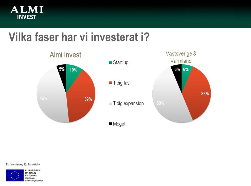 Vilka faser har vi investerat i? Almi Invest Västsverige & Värmland