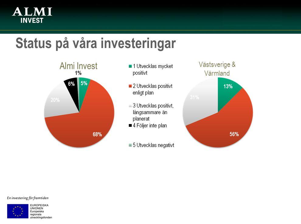 Status på våra investeringar Almi Invest Västsverige & Värmland