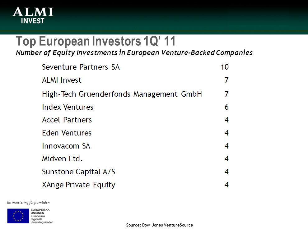 Top European Investors 1Q' 11 Number of Equity Investments in European Venture-Backed Companies Source: Dow Jones VentureSource