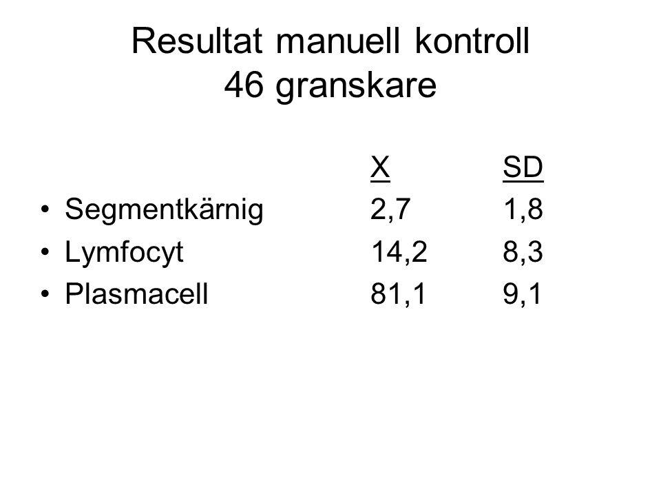 Resultat manuell kontroll 46 granskare XSD Segmentkärnig2,71,8 Lymfocyt14,28,3 Plasmacell81,19,1