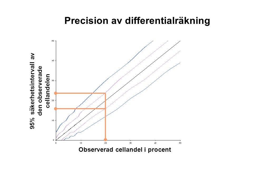 Observerad cellandel i procent 95% säkerhetsintervall av den observerade cellandelen Precision av differentialräkning