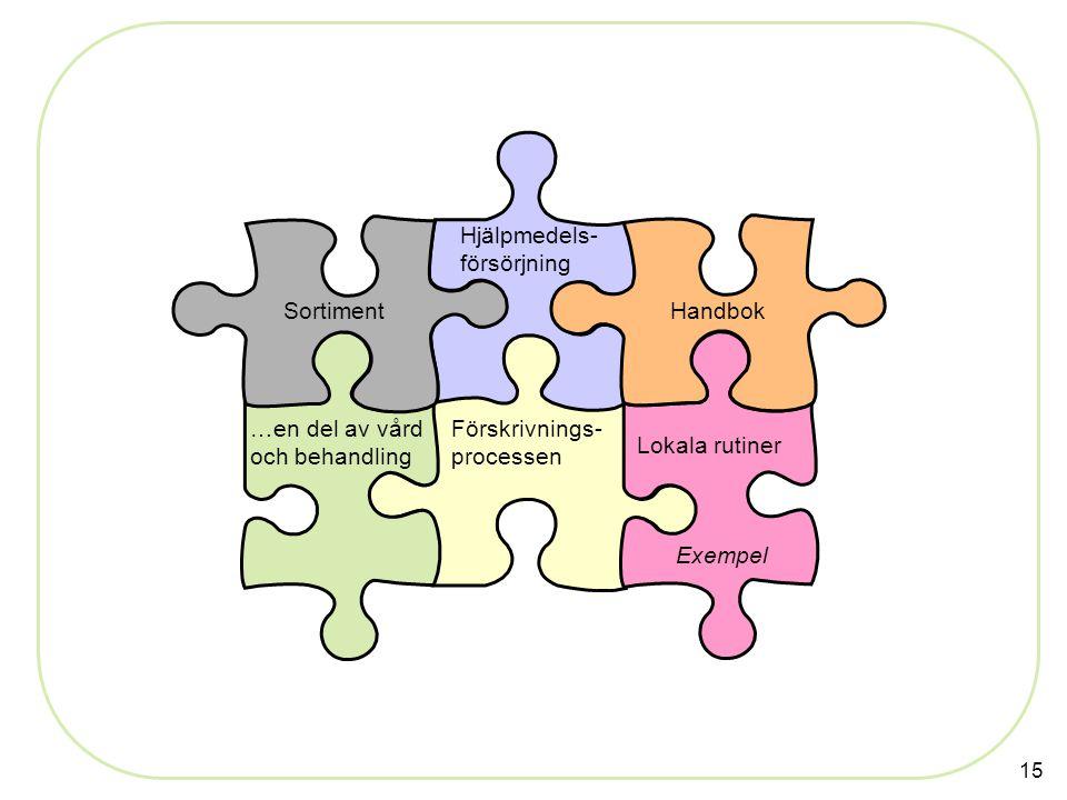 15 Förskrivnings- processen Handbok Hjälpmedels- försörjning …en del av vård och behandling Lokala rutiner Sortiment Exempel