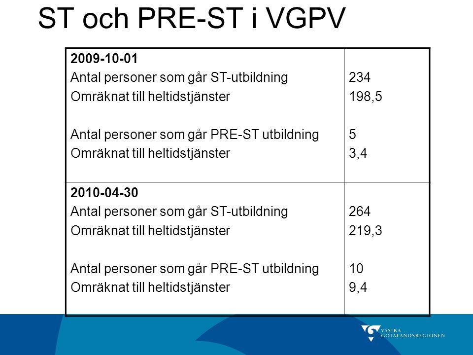 ST och PRE-ST i VGPV 2009-10-01 Antal personer som går ST-utbildning Omräknat till heltidstjänster Antal personer som går PRE-ST utbildning Omräknat t