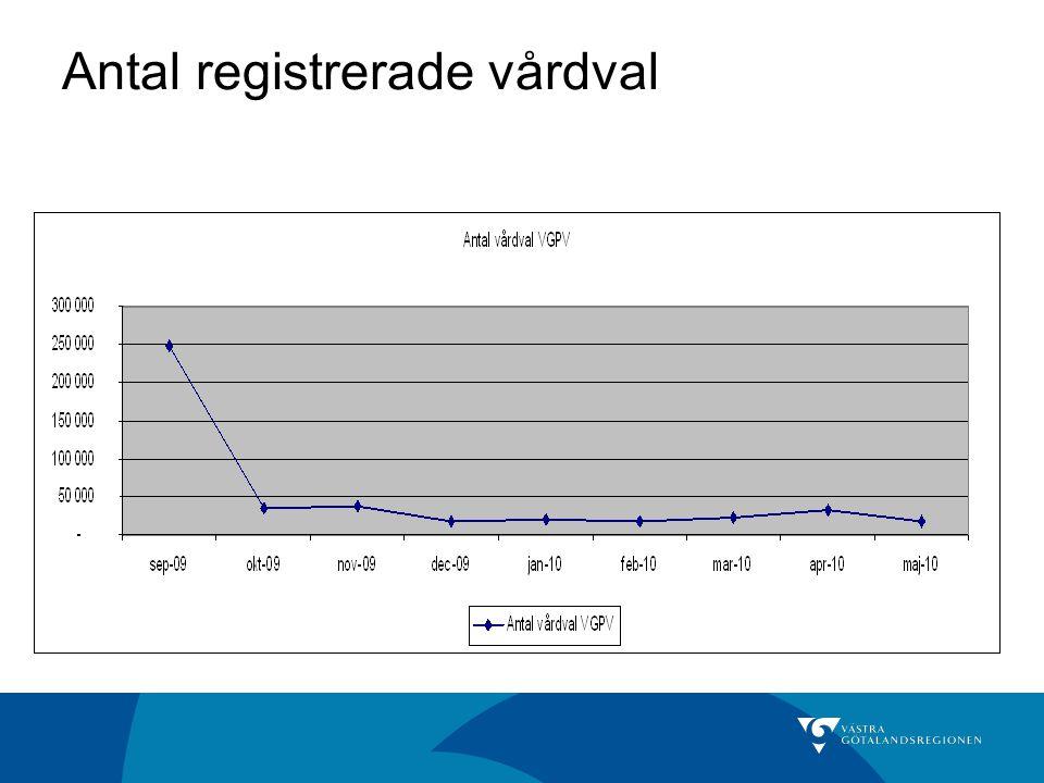 Antal registrerade vårdval