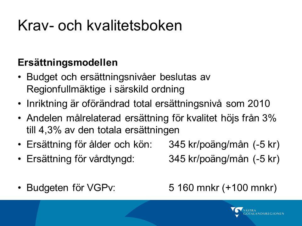 Krav- och kvalitetsboken Ersättningsmodellen Budget och ersättningsnivåer beslutas av Regionfullmäktige i särskild ordning Inriktning är oförändrad total ersättningsnivå som 2010 Andelen målrelaterad ersättning för kvalitet höjs från 3% till 4,3% av den totala ersättningen Ersättning för ålder och kön:345 kr/poäng/mån (-5 kr) Ersättning för vårdtyngd:345 kr/poäng/mån (-5 kr) Budgeten för VGPv:5 160 mnkr (+100 mnkr)