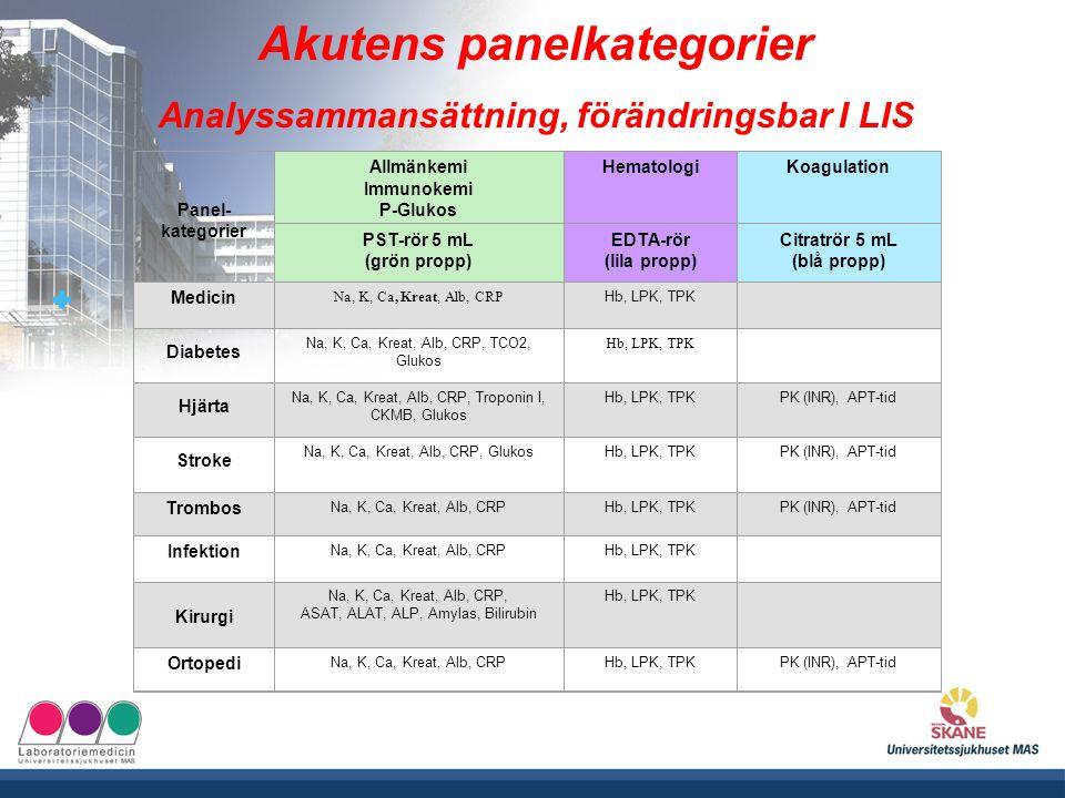 UNIVERSITETSSJUKHUSET MAS Panel- kategorier Allmänkemi Immunokemi P-Glukos HematologiKoagulation PST-rör 5 mL (grön propp) EDTA-rör (lila propp) Citra