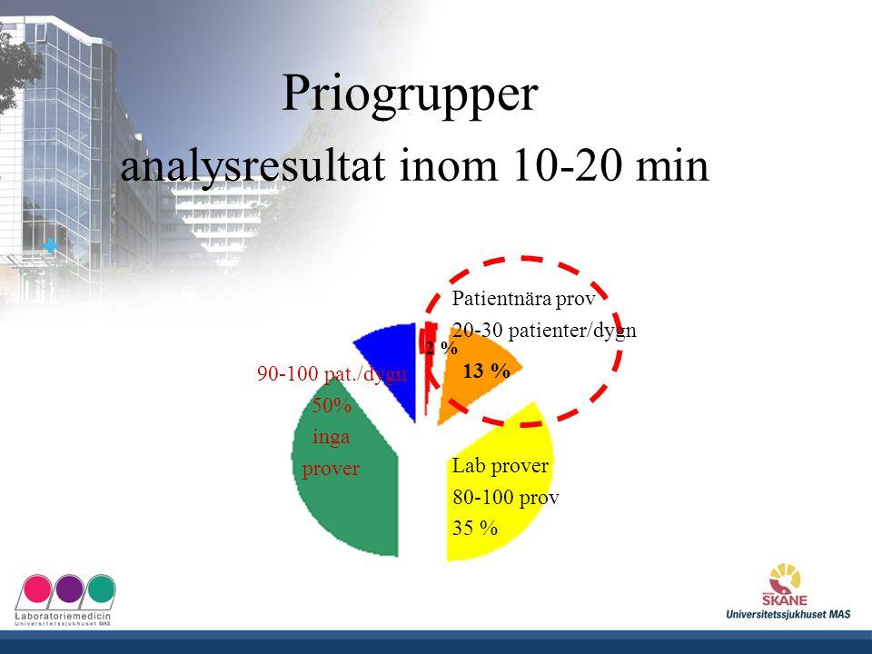 UNIVERSITETSSJUKHUSET MAS Priogrupper analysresultat inom 10-20 min 13 % 2 % Lab prover 80-100 prov 35 % Patientnära prov 20-30 patienter/dygn 90-100