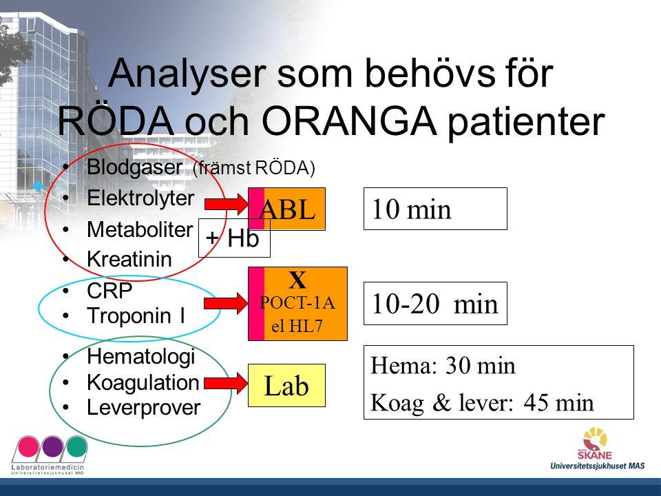 UNIVERSITETSSJUKHUSET MAS Analyser som behövs för RÖDA och ORANGA patienter ABL X POCT-1A el HL7 Lab 10 min Hema: 30 min Koag & lever: 45 min 10-20 mi
