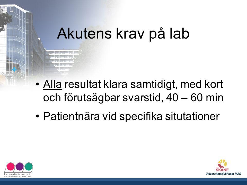UNIVERSITETSSJUKHUSET MAS Akutens krav på lab Alla resultat klara samtidigt, med kort och förutsägbar svarstid, 40 – 60 min Patientnära vid specifika