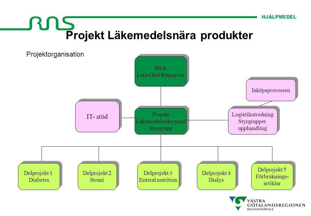HJÄLPMEDEL Projekt Läkemedelsnära produkter Projektorganisation Projekt Läkemedelsnära prod Styrgrupp Projekt Läkemedelsnära prod Styrgrupp Logistikut