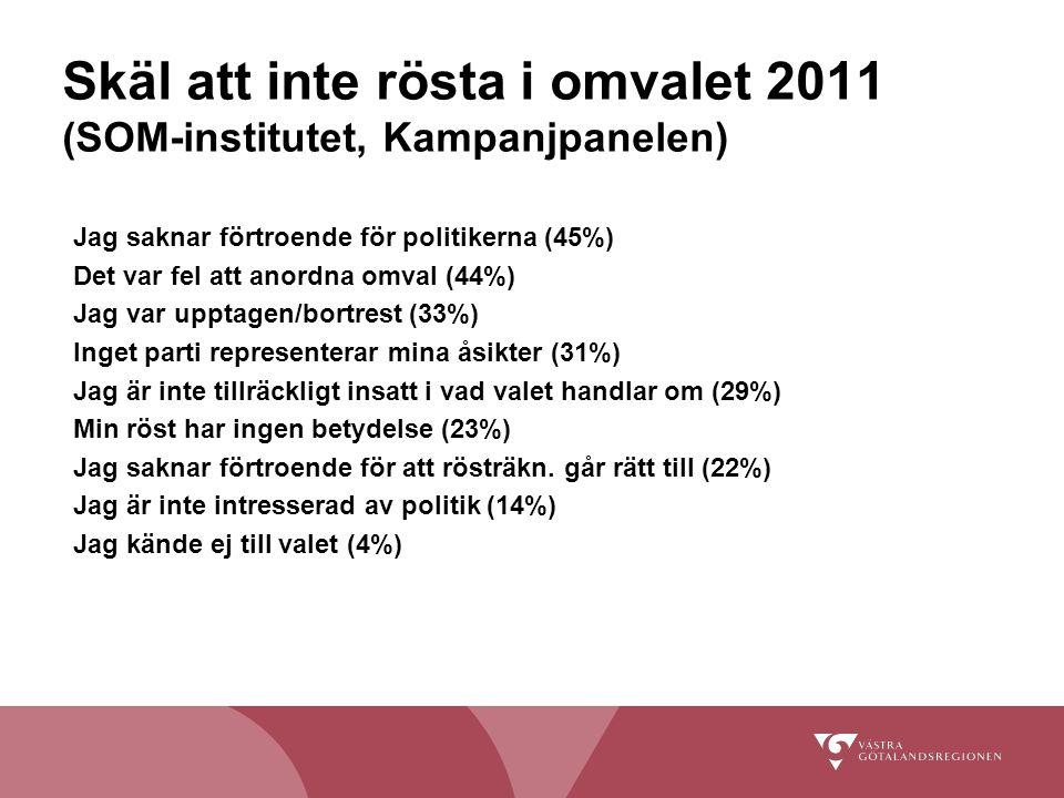 Skäl att inte rösta i omvalet 2011 (SOM-institutet, Kampanjpanelen) Jag saknar förtroende för politikerna (45%) Det var fel att anordna omval (44%) Jag var upptagen/bortrest (33%) Inget parti representerar mina åsikter (31%) Jag är inte tillräckligt insatt i vad valet handlar om (29%) Min röst har ingen betydelse (23%) Jag saknar förtroende för att rösträkn.