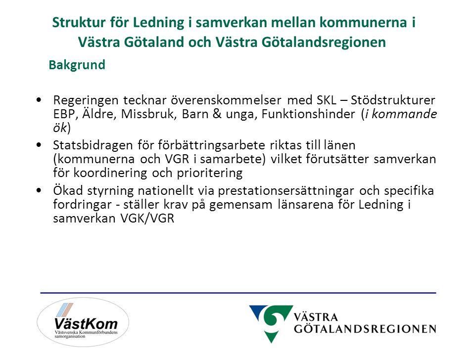 Struktur för Ledning i samverkan mellan kommunerna i Västra Götaland och Västra Götalandsregionen Bakgrund Regeringen tecknar överenskommelser med SKL – Stödstrukturer EBP, Äldre, Missbruk, Barn & unga, Funktionshinder (i kommande ök) Statsbidragen för förbättringsarbete riktas till länen (kommunerna och VGR i samarbete) vilket förutsätter samverkan för koordinering och prioritering Ökad styrning nationellt via prestationsersättningar och specifika fordringar - ställer krav på gemensam länsarena för Ledning i samverkan VGK/VGR